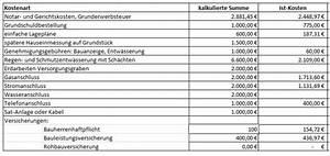Hausbau Kosten Kalkulieren : ist baunebenkosten hausbaublog hillerse ~ Frokenaadalensverden.com Haus und Dekorationen