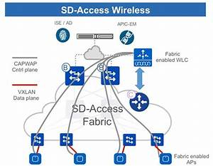 Sd-access Wireless Design And Deployment Guide