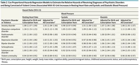 association  resting heart rate  blood pressure