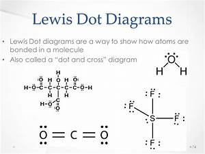 Lewis Dot Diagrams For Molecules