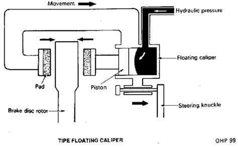 Floating Caliper Diagram by Belajar Otomotif Rem Cakram
