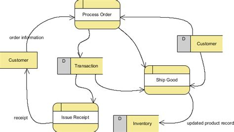 functional modeling  data flow diagram tutorial