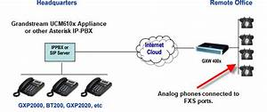 How To Setup Gxw400x Gateways And Ht814 For Analog Phones