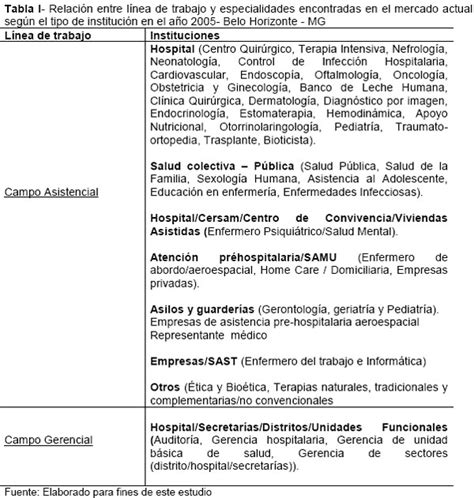 Ejemplos de resume para enfermeras
