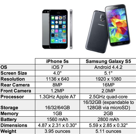 samsung galaxy s5 vs iphone 5s iphone 5s vs samsung galaxy s5 isource
