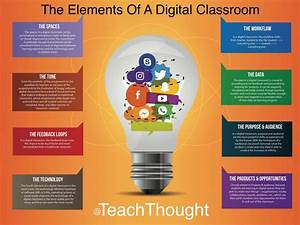 The Elements Of A Digital Classroom TeachThought