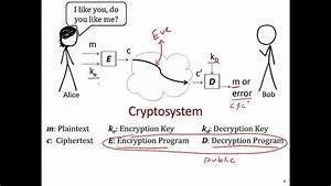 Cryptography 101 - The Basics