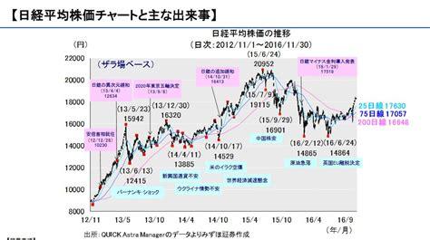 世界 の 株価 と 日経 平均 先物