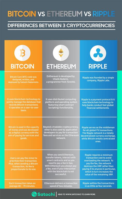 Cpu based bitcoins to dollars. There are more than 1500 cryptocurrencies available on the CoinMarketCap today. Though bitcoin ...