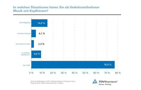 Aufreger Im Strassenverkehr Umfrage by T 220 V Rheinland Im Stra 223 Enverkehr Besser Ohne Kopfh 246 Rer
