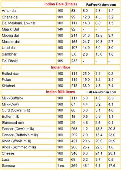 protein rich indian food chart food