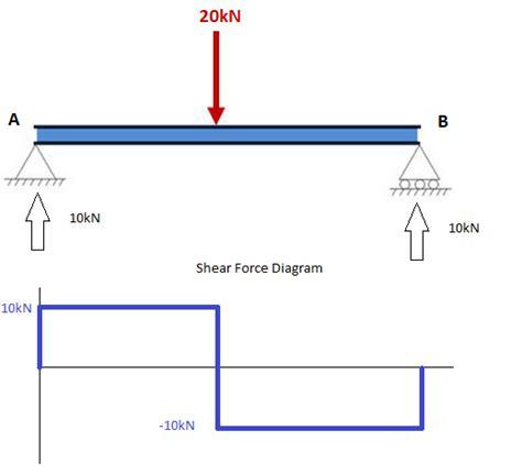 Tutorial How Calculate Shear Force Beams
