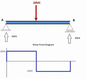 A Tutorial On How To Calculate Shear Force In Beams