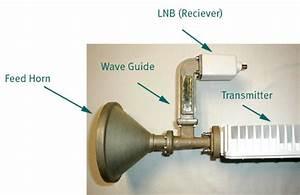 Galileo Vsat Installation Training