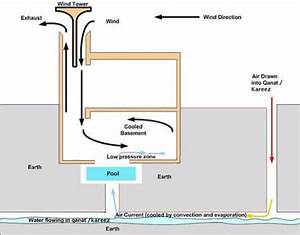 Schematic Diagram Of The Badgir Cooling System With Added