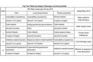 report  survey  awareness  risks  resilience