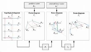 Topological Diagram T  Form Diagram F 1   Force Diagram F