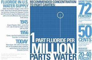 Weekend Diversion: Fluoridated Water: Science, Scams and ...