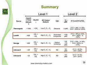 Environmental Forensics For Methane Source Identification