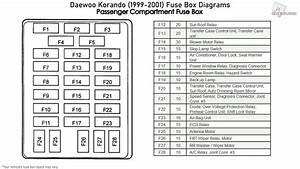 Daewoo Korando  1999-2001  Fuse Box Diagrams