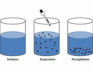 Suspensions & Colloids | Difference Between Colloid ...