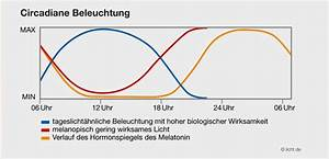 Biorhythmus Tagesverlauf Berechnen : biologisch wirksames licht nach dem vorbild der natur ~ Themetempest.com Abrechnung
