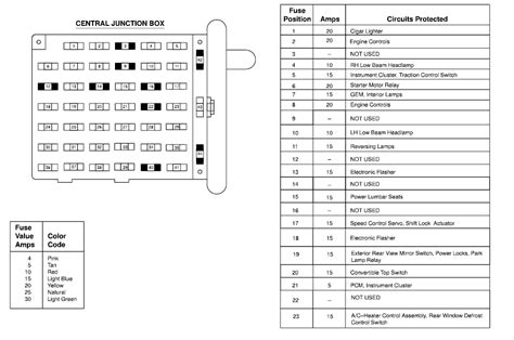 2016 Ford F53 Fuse Diagram by 2001 Mustang Dash Fuse Block Diagram