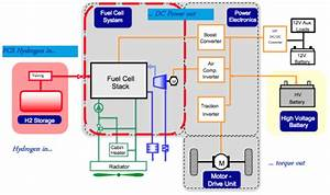 Update On Honda  Gm Fuel Cell Partnership   U201cit U2019s About Cost