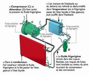 Fonctionnement Clim Voiture : climatisation l 39 encyclop die de l 39 automobile ~ Medecine-chirurgie-esthetiques.com Avis de Voitures
