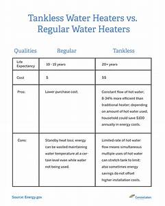 Tankless Vs  Traditional Water Heaters