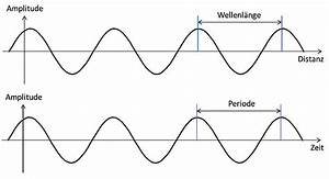 Wellenlänge Berechnen Licht : frequenz und wellenl nge forschungsstiftung strom und mobilkommunikation ~ Themetempest.com Abrechnung