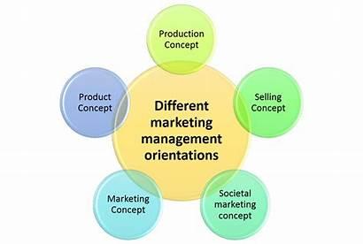 Marketing Management Concepts Orientations Different Five Business