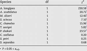 Generalized Linear Model Using Poisson Distribution For