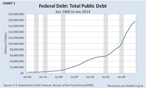 debt rockets   billion   single day peter