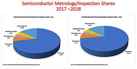 kla tencor extended dominance  metrologyinspection