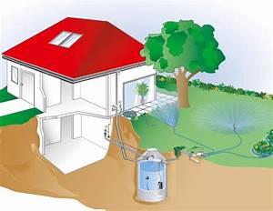 Entwässerung Grundstück Regenwasser : neue pflichten f r grundst cksbesitzer regenwasser r ckhaltung und versickerung ~ Buech-reservation.com Haus und Dekorationen