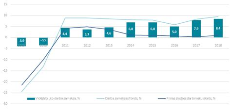 Darba samaksa 2018. gadā   Centrālā statistikas pārvalde