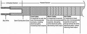 Speedtrace Self  Pipe Heat Trace