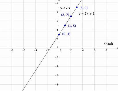 Linear Equations Lines Straight Graphing Horizontal Graph