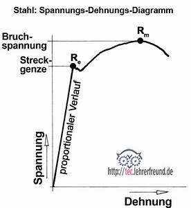 Bruchspannung Berechnen : festigkeitslehre berblick 3 tec lehrerfreund ~ Themetempest.com Abrechnung