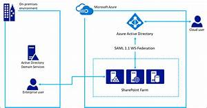 Using Azure Ad For Sharepoint Server Authentication