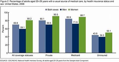 Data Care Medical Doctor Adults Source Cdc