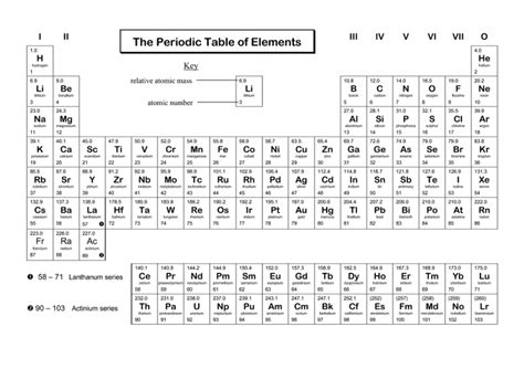 Coloring The Periodic Table Worksheet Learning Printable