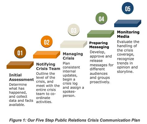 pr crisis communications   put   united