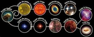 ordre planete