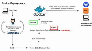 How To Automate Docker Deployments In Aws Ecs