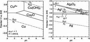 Potential -ph Diagram Of  A  Copper