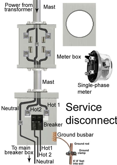electric meter box wiring diagram how to install a subpanel how to install main lug diy