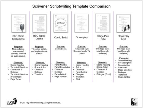 Script Writing Template Scrivener Scriptwriting Templates Comparison Inkit