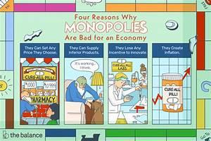 Monopolies  Definition  Pros  Cons  Impact